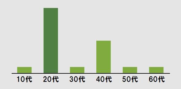 年代の割合